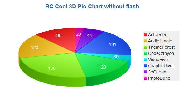 3d Pie Chart With Javascript By Rcuela Codecanyon